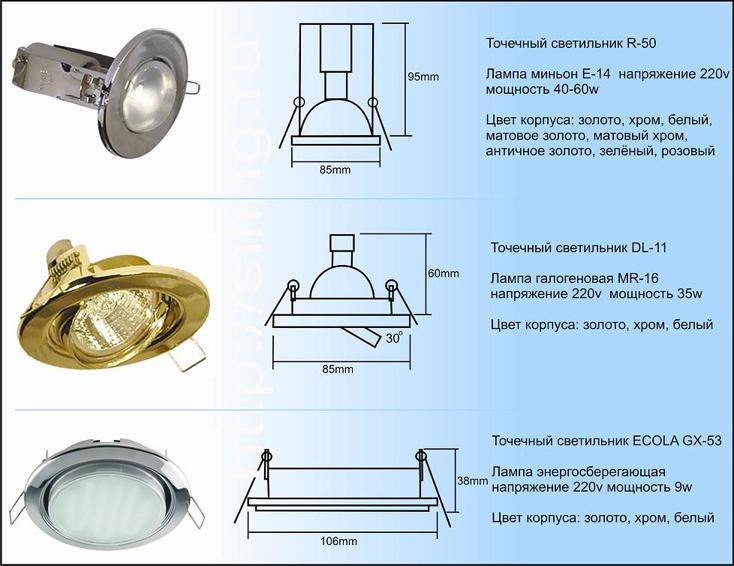 Типы потолочных светильников